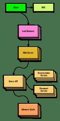 GitHub - donnemartin/system-design-primer: Learn how to ...
