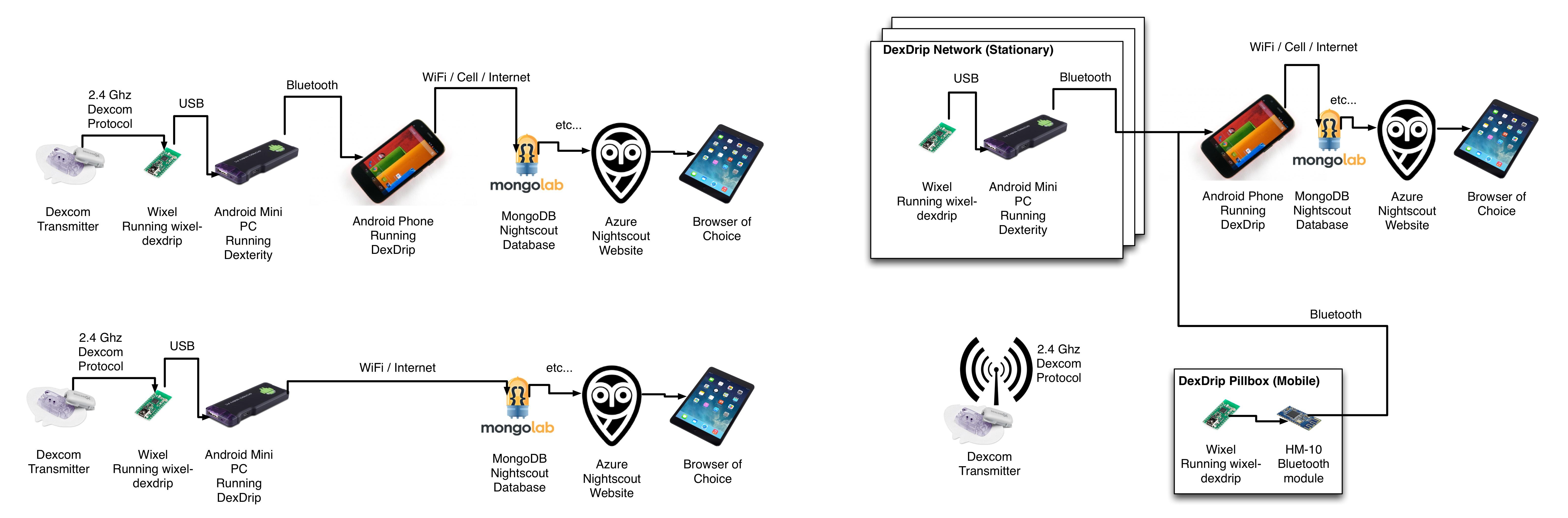 cell phone network diagram 2000 mitsubishi galant radio wiring wifi wixel setup  stephenblackwasalreadytaken