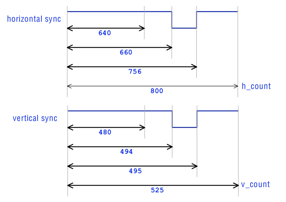 medium resolution of how the vga signal works