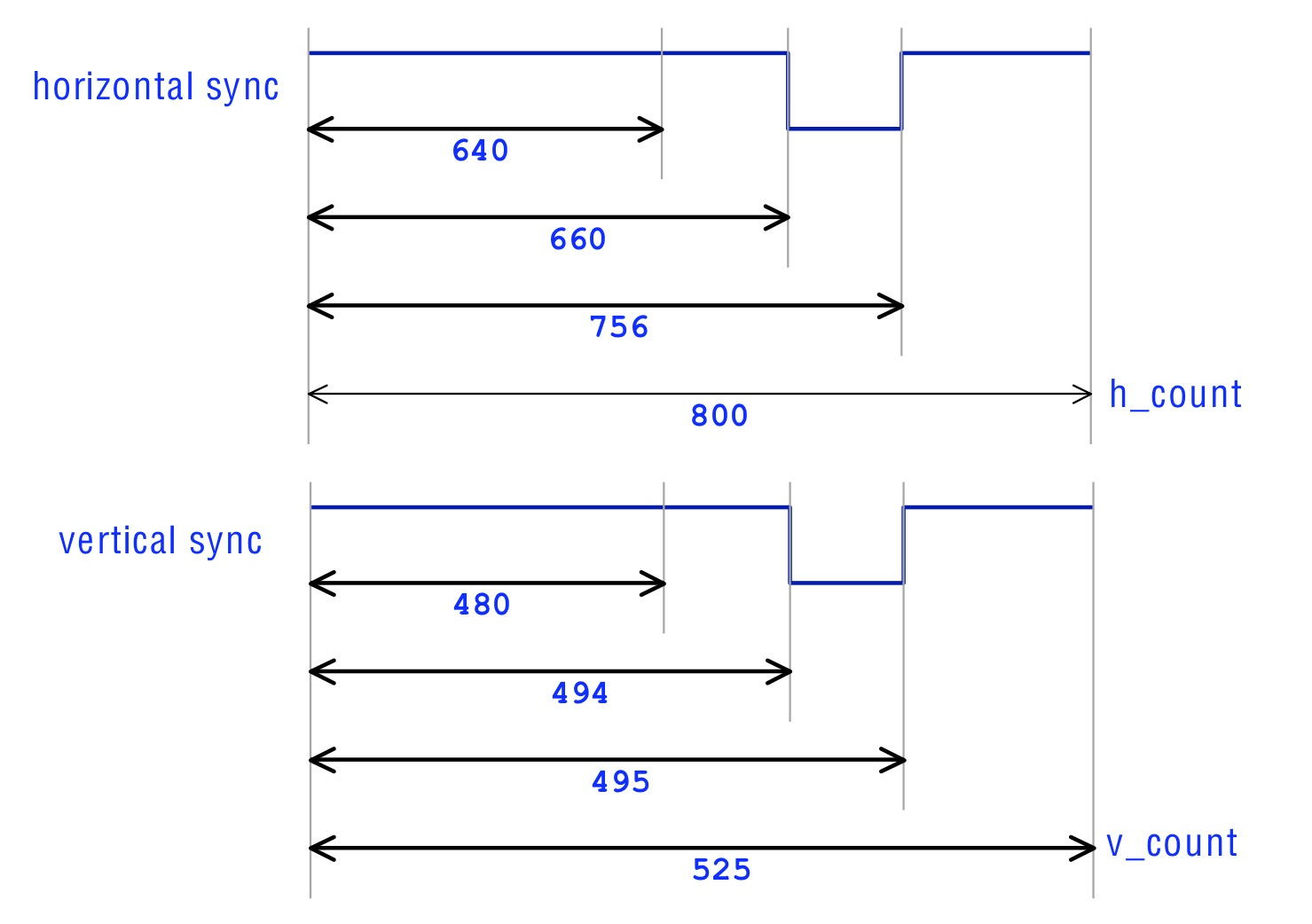 hight resolution of how the vga signal works