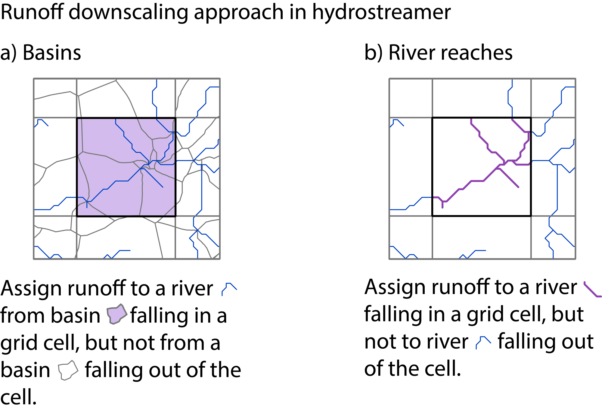 hight resolution of downscaling in hydrostreamer can be done either using river segment lines or by their catchment areas this is an example in case of a gridded runoff