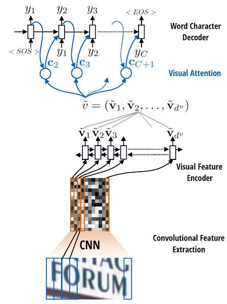 Attention-OCR:實現識別圖片中文字的網絡 - Python開發社區 | CTOLib碼庫