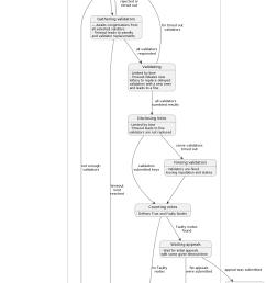 validation state diagram [ 1028 x 1917 Pixel ]