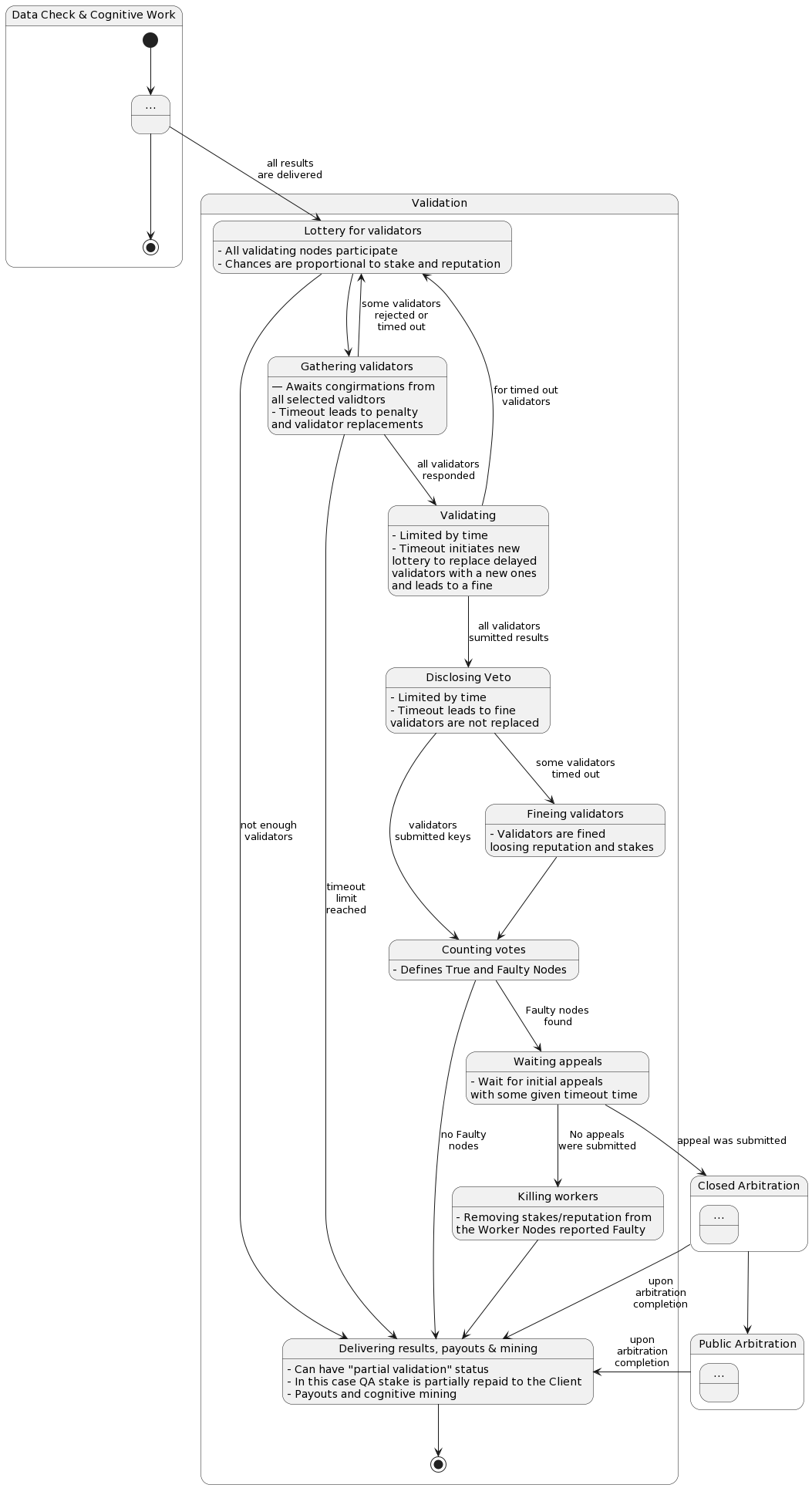 hight resolution of validation state diagram