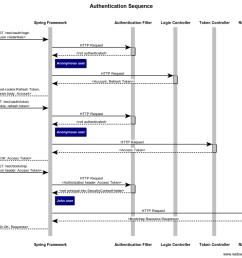 authentication sequence diagram [ 1200 x 920 Pixel ]