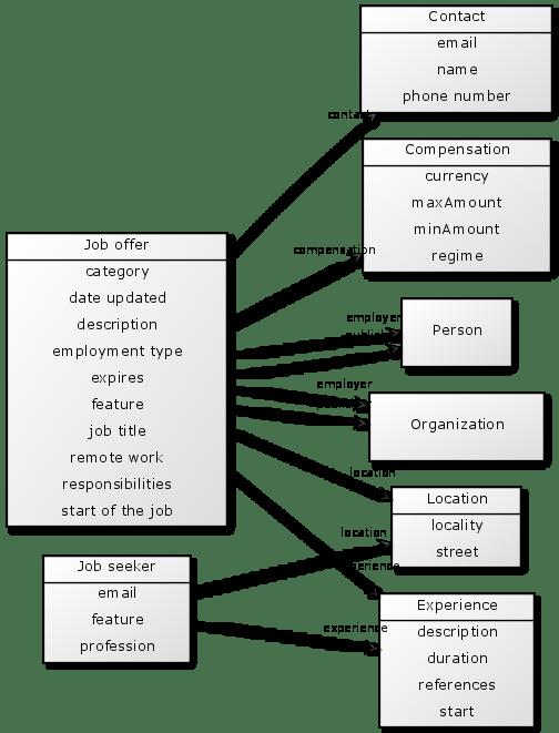 Data Model · OPLZZ/data-modelling Wiki · GitHub