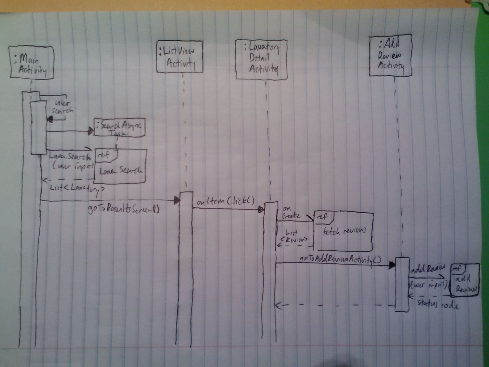 hight resolution of main sequence diagram for use case 2