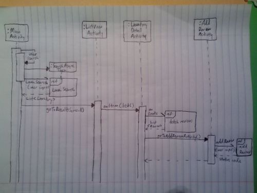 small resolution of main sequence diagram for use case 2