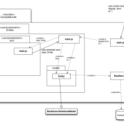 Front End Diagram 4way Dlx Docs Det 003 Frontend Md At Master Sulu Github Architecture