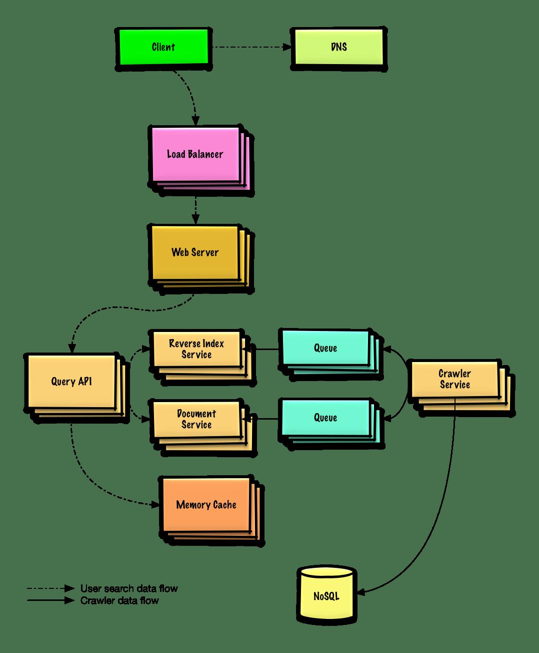 News | Primer Design System