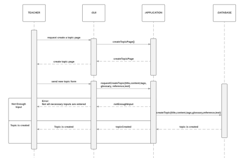 small resolution of if not all inputs are entered the user receives an error and the system doesn t create a new topic