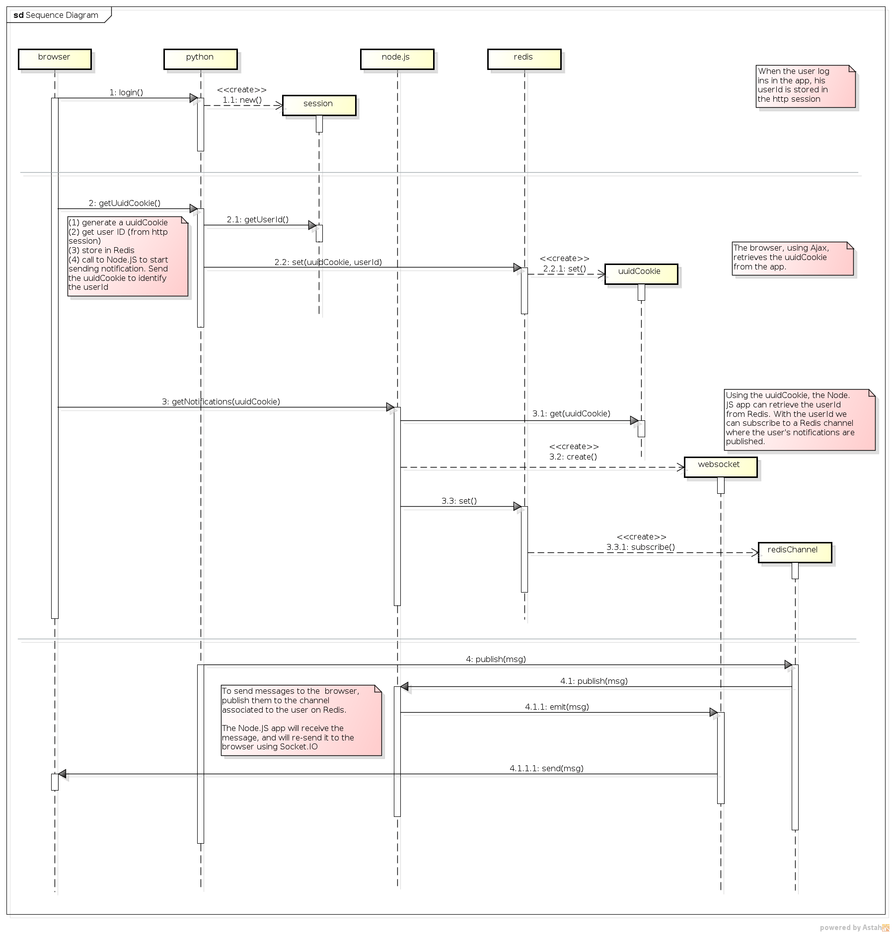 free tool to create sequence diagram limit switch wiring github hgdeoro nodejs socketio redis python nginx