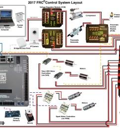 basic electrical wiring component diagram wiring diagram pos basic electrical components and wiring diagram mdhsrobotics [ 4140 x 2722 Pixel ]