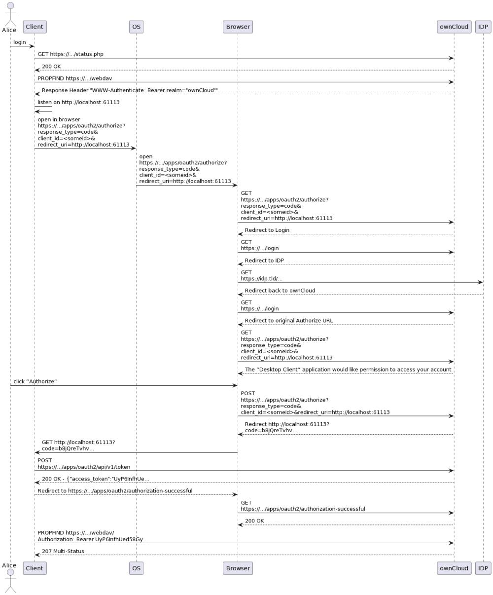 medium resolution of sequence diagram