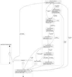 closed arbitration state diagram [ 1479 x 1649 Pixel ]