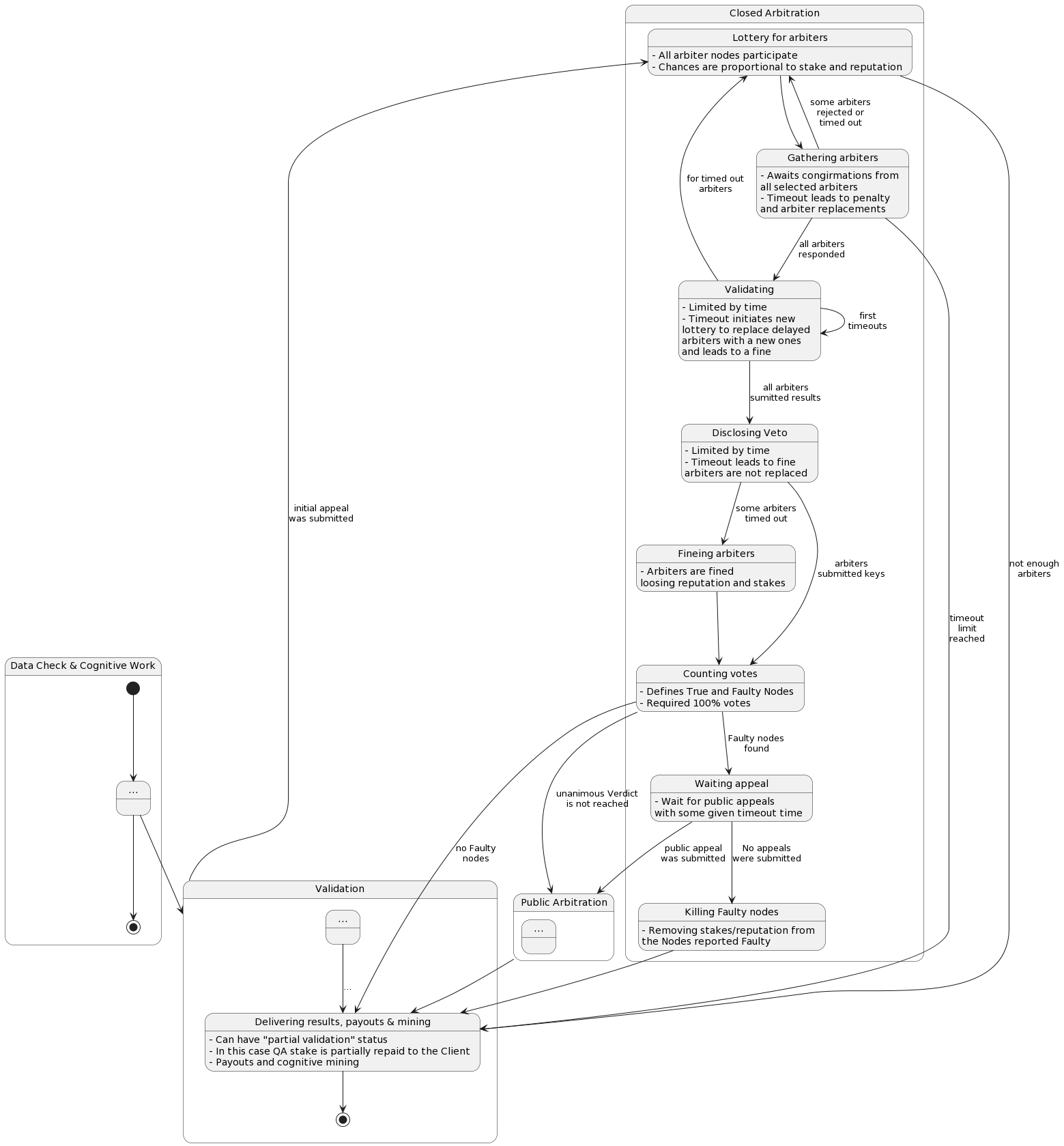hight resolution of closed arbitration state diagram