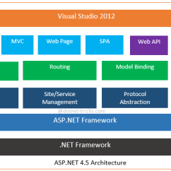 How Net Framework Works Diagram 2 Wire Thermostat Wiring Heat Only Asp Vs Node Js For Backend Programming Github 4 5 2013