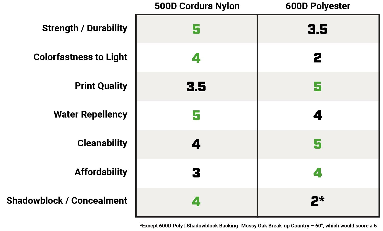 500D Cordura Nylon vs 600D Polyester