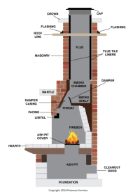 FirePlace Parts - Camoose Masonry Supply