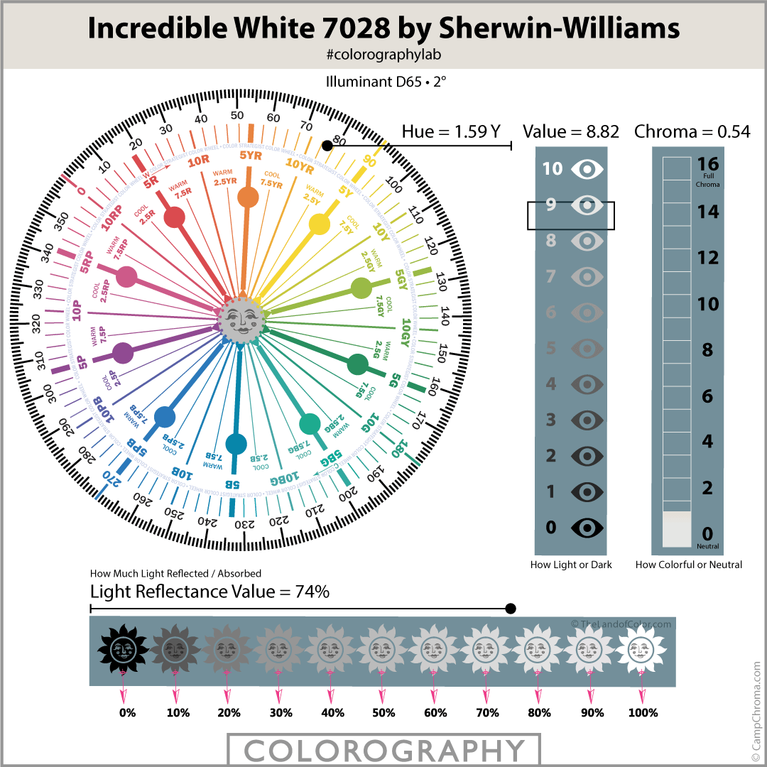 Incredible White 7028 by Sherwin-Williams