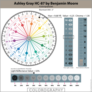 Hue Family Ashley Gray HC-87 by Benjamin Moore