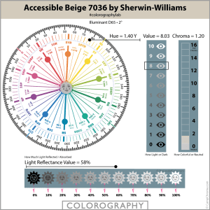 Accessible Beige 7036 by Sherwin-Williams