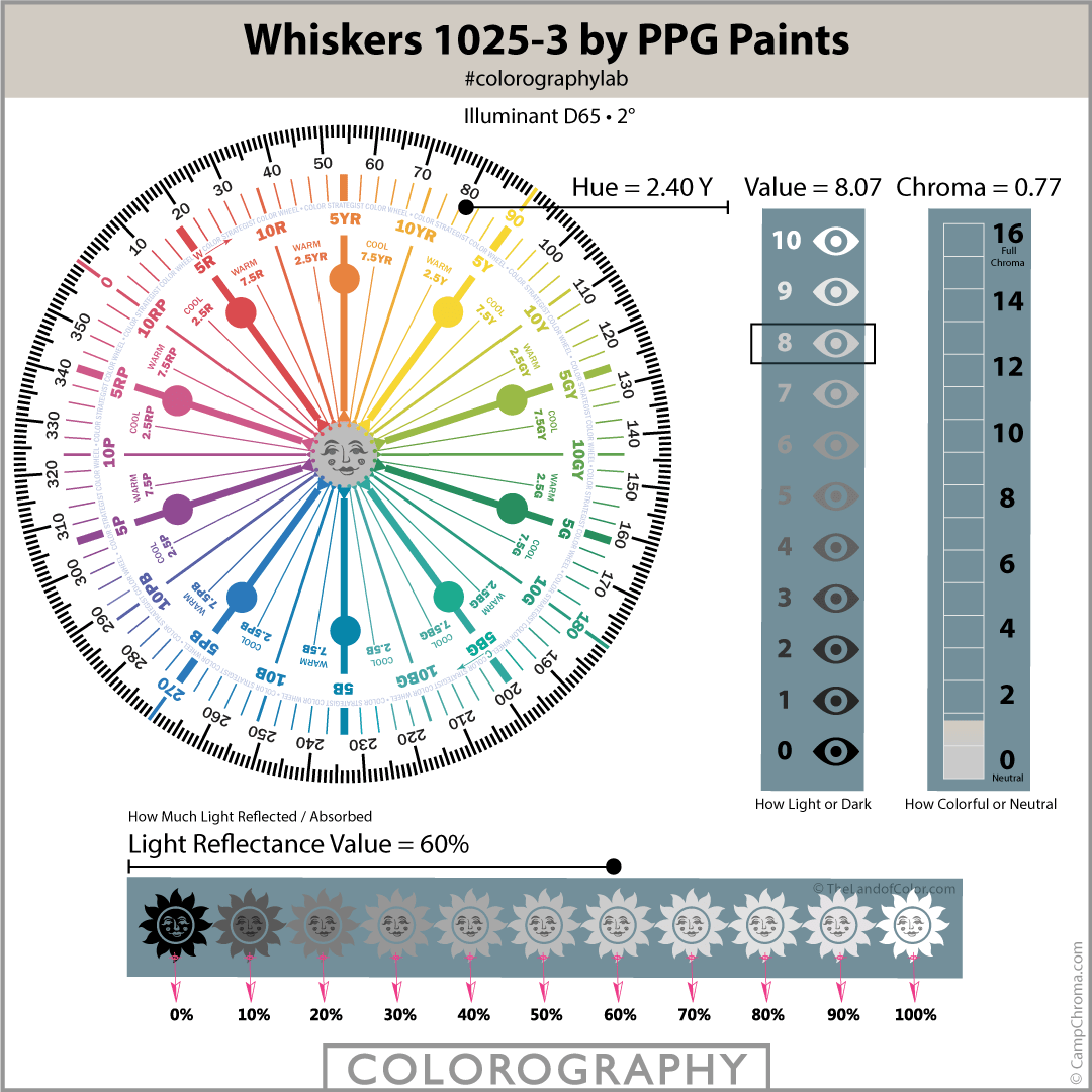 Whiskers 1025-3 by PPG