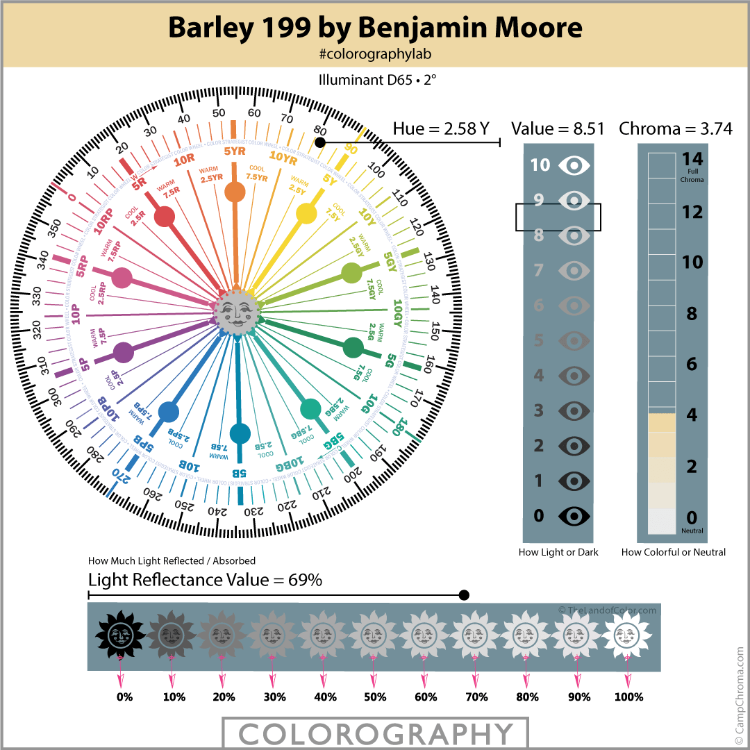 Barley 199 by Benjamin Moore