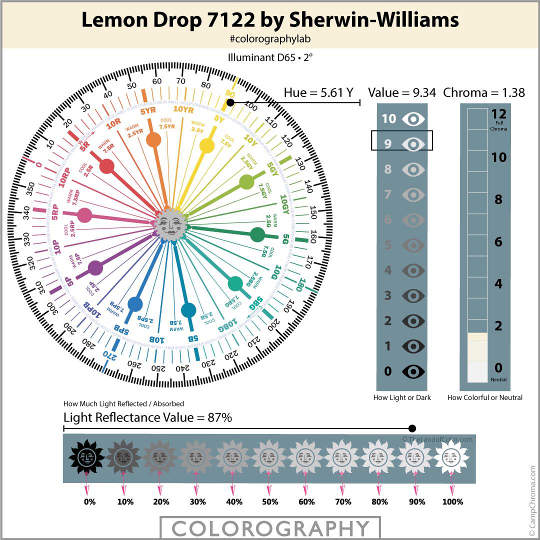 Lemon Drop 7122 by Sherwin-Williams