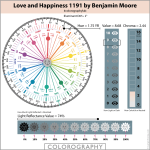Love and Happiness 1191 by Benjamin Moore