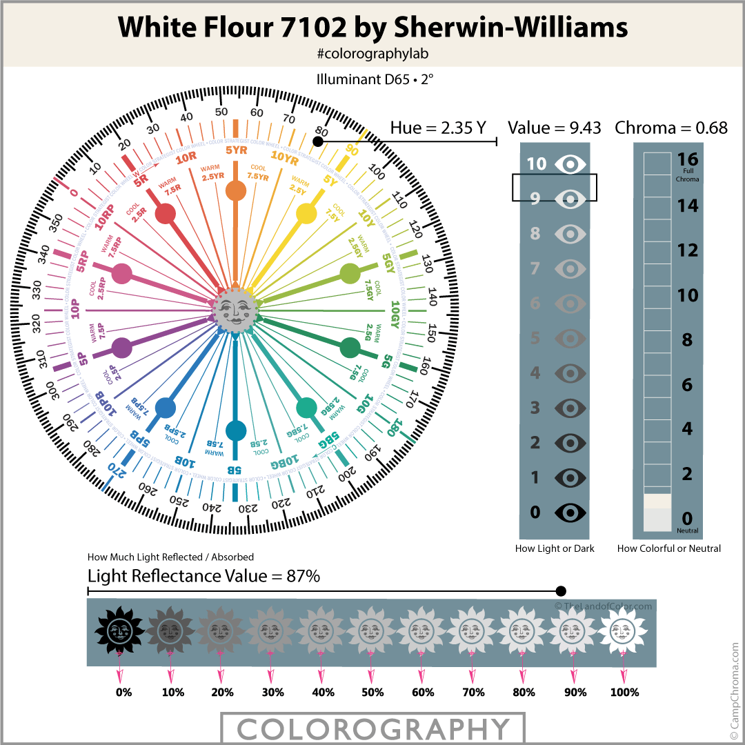 White Flour 7102 by Sherwin-Williams