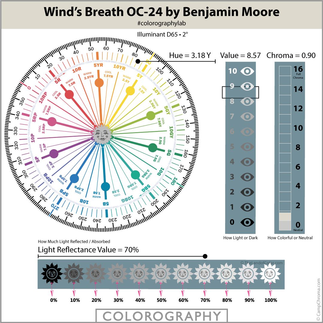 Wind's Breath OC-24 by Benjamin Moore Colorography