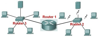 router schema