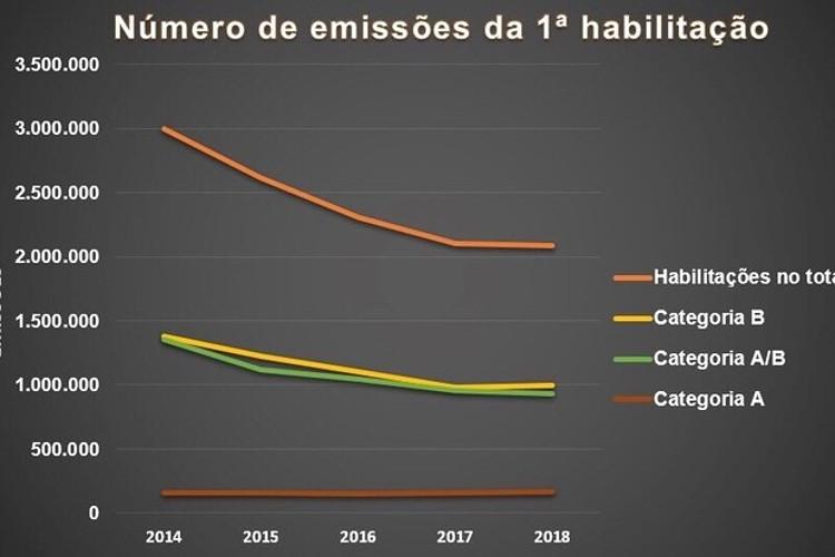 Número de habilitações emitidas nos últimos 4 anos (Foto: Denatran)