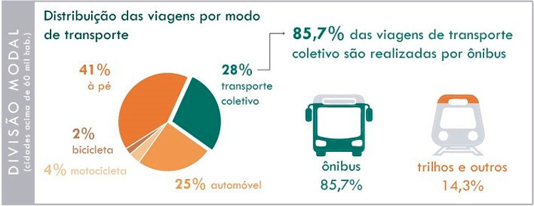 A vasta maioria da frota nacional de transporte público é de ônibus, assim aponta a pesquisa da NTU (Foto: NTU - Associação Nacional das Empresas de Transportes Urbanos)