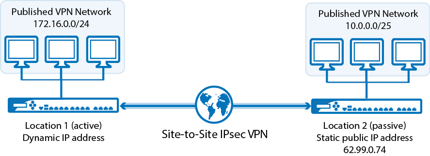 site to vpn network diagram single pickup guitar wiring example - configuring a site-to-site ipsec tunnel | barracuda campus