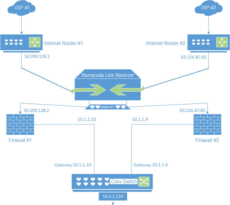 Configuring The Barracuda Link Balancer For Two