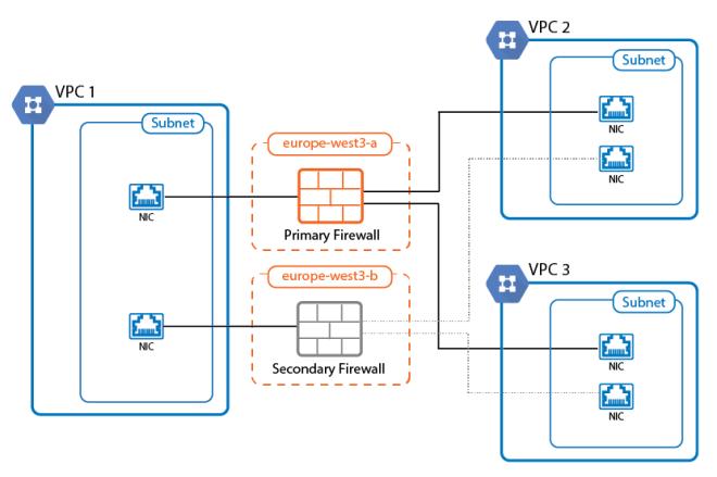 Bilderesultat for multiple vpc google cloud