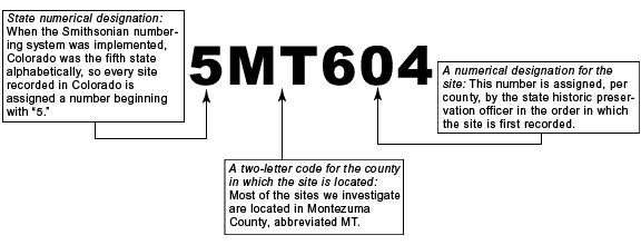 What a site number means, via Crow Canyon Archaeology