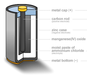 Diagram of the interior of a modern zinc-carbon battery, found on the UPS Battery Center blog