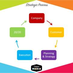 Diagram Process Recruiting Best Stratocaster Wiring Brand Activation College Marketing Tactics And Trends