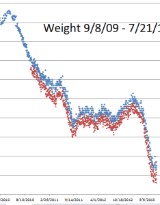 Weight chart losing again also loss control intermittent fasting  keith derose rh campuspress yale