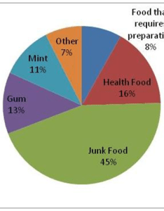 Food packages pie chart also groups rh blogberlinmd