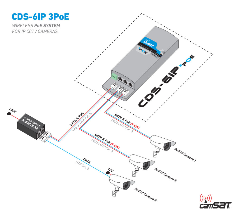 Wireless transmission to IP CCTV cameras with PoE ports