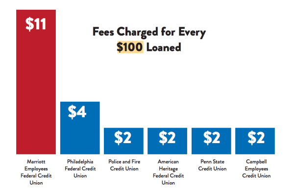 Marriott Employees Federal Credit Union fees compared to similar institutions.
