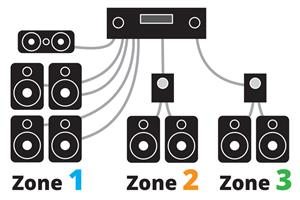 Using Sonos with a Multi-room Amplifier
