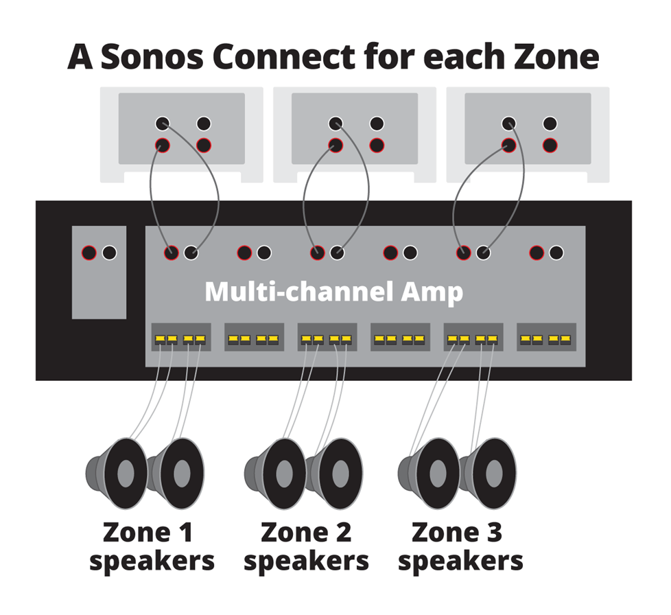medium resolution of how to use sonos with ceiling speakers and outdoor speakers wiring diagram in addition sonos connect on whole house dvr wiring