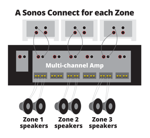 small resolution of how to use sonos with ceiling speakers and outdoor speakers wiring diagram in addition sonos connect on whole house dvr wiring