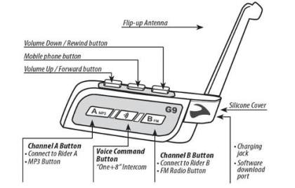 Since a picture is worth  thousand words, here's a diagram of how the G9's buttons are set up.