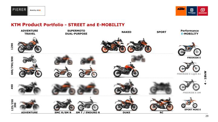 Presentation details plans for KTM 490, Husqvarna 501 parallel twin platforms